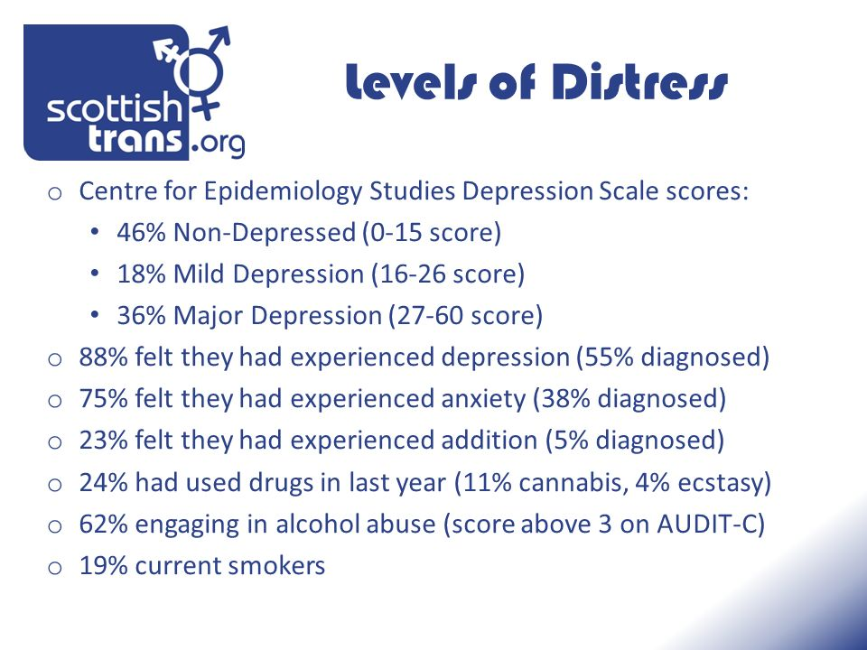Levels of Distress o Centre for Epidemiology Studies Depression Scale scores: 46% Non-Depressed (0-15 score) 18% Mild Depression (16-26 score) 36% Major Depression (27-60 score) o 88% felt they had experienced depression (55% diagnosed) o 75% felt they had experienced anxiety (38% diagnosed) o 23% felt they had experienced addition (5% diagnosed) o 24% had used drugs in last year (11% cannabis, 4% ecstasy) o 62% engaging in alcohol abuse (score above 3 on AUDIT-C) o 19% current smokers