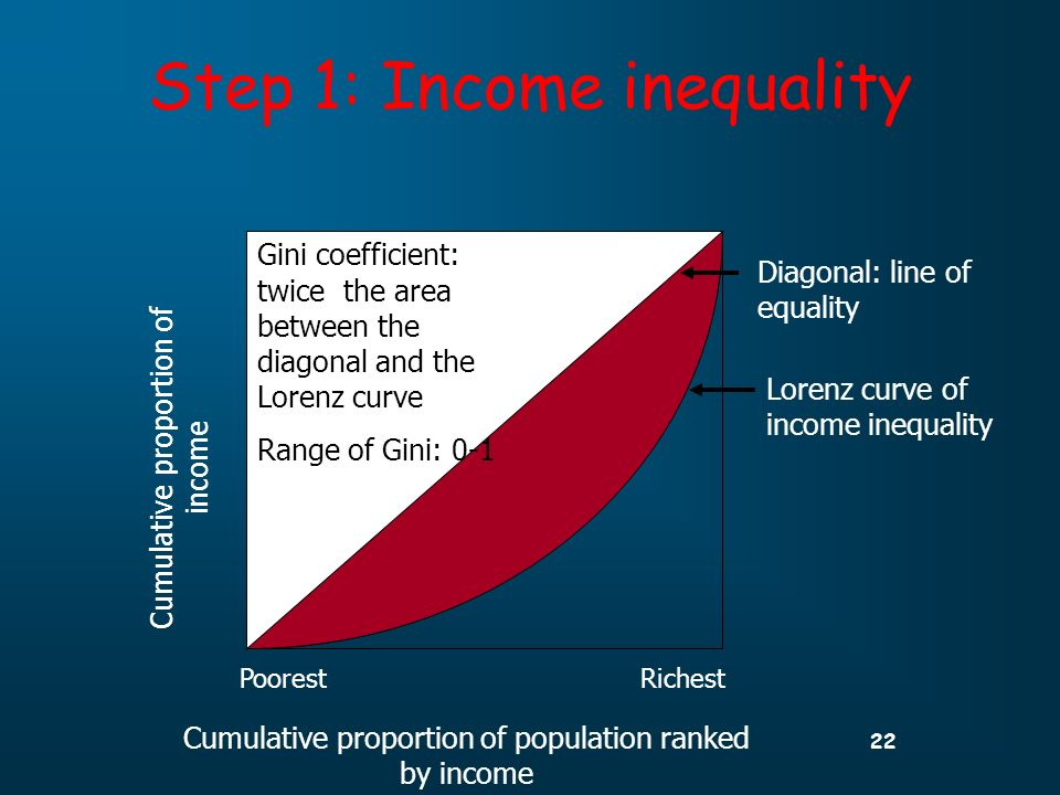 22 Step 1: Income inequality Cumulative proportion of population ranked by income Cumulative proportion of income Diagonal: line of equality PoorestRichest Lorenz curve of income inequality Gini coefficient: twice the area between the diagonal and the Lorenz curve Range of Gini: 0-1