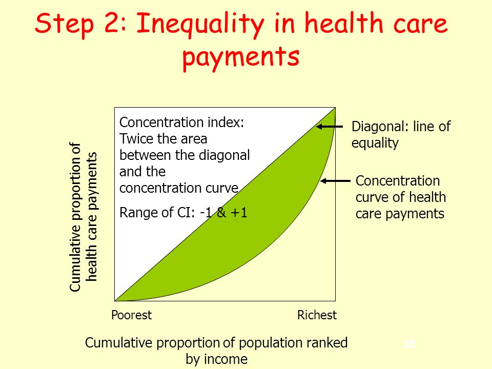 25 Step 2: Inequality in health care payments Cumulative proportion of population ranked by income Cumulative proportion of health care payments Diagonal: line of equality PoorestRichest Concentration curve of health care payments Concentration index: Twice the area between the diagonal and the concentration curve Range of CI: -1 & +1
