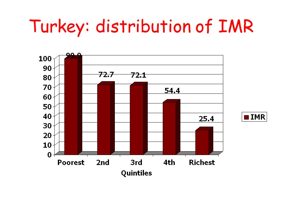 35 Turkey: distribution of IMR Infant mortality rate (per 1,000 LBs) Source: DHS,