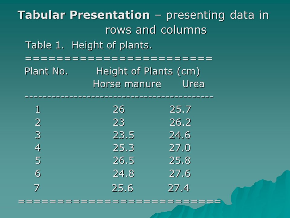 Tabular Presentation – presenting data in rows and columns rows and columns Table 1.