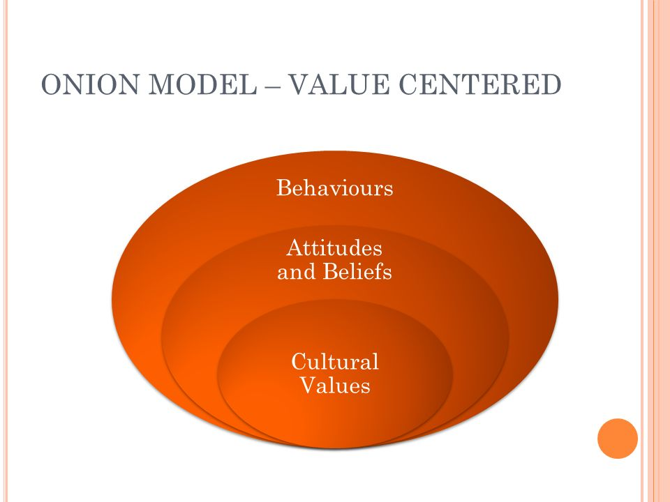 ONION MODEL – VALUE CENTERED Behaviours Attitudes and Beliefs Cultural Values