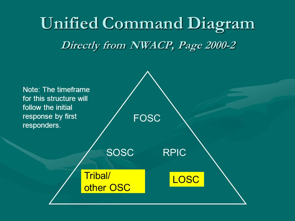Unified Command Diagram Directly from NWACP, Page 2000-2 FOSC Tribal/ other OSC RPIC LOSC SOSC Note: The timeframe for this structure will follow the initial response by first responders.
