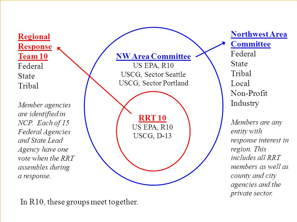 RRT 10 US EPA, R10 USCG, D-13 NW Area Committee US EPA, R10 USCG, Sector Seattle USCG, Sector Portland Northwest Area Committee Federal State Tribal Local Non-Profit Industry Members are any entity with response interest in region.