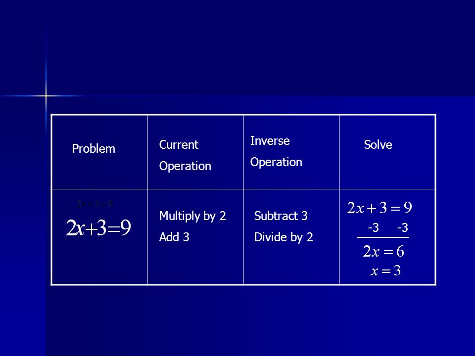 Problem Current Operation Inverse Operation Solve Multiply by 2 Add 3 Subtract 3 Divide by 2 -3 -3 ________