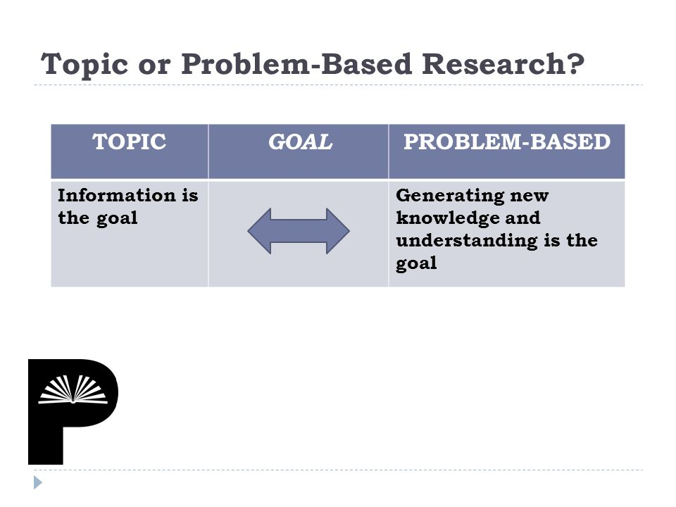 TOPIC GOAL PROBLEM-BASED Information is the goal Generating new knowledge and understanding is the goal