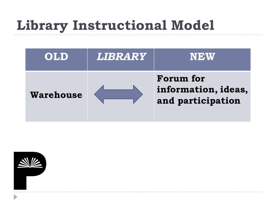 OLD LIBRARY NEW Warehouse Forum for information, ideas, and participation Library Instructional Model