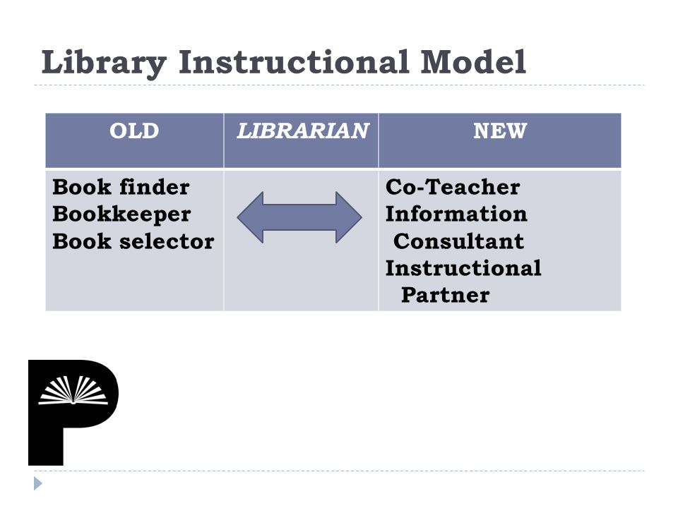 OLD LIBRARIAN NEW Book finder Bookkeeper Book selector Co-Teacher Information Consultant Instructional Partner Library Instructional Model