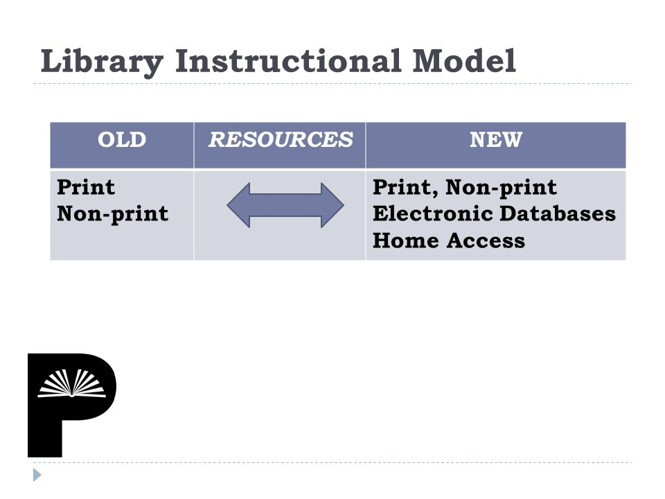 OLD RESOURCES NEW Print Non-print Print, Non-print Electronic Databases Home Access Library Instructional Model