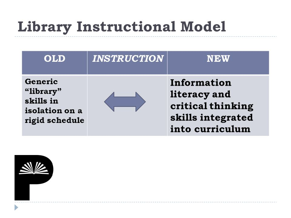 OLD INSTRUCTION NEW Generic library skills in isolation on a rigid schedule Information literacy and critical thinking skills integrated into curriculum Library Instructional Model