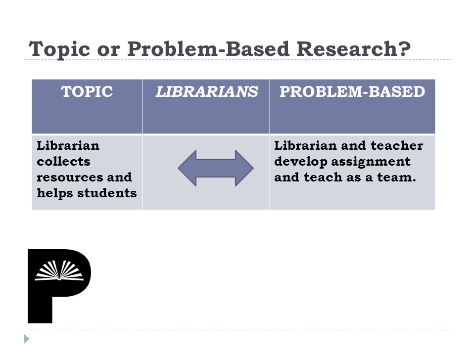 TOPIC LIBRARIANS PROBLEM-BASED Librarian collects resources and helps students Librarian and teacher develop assignment and teach as a team.