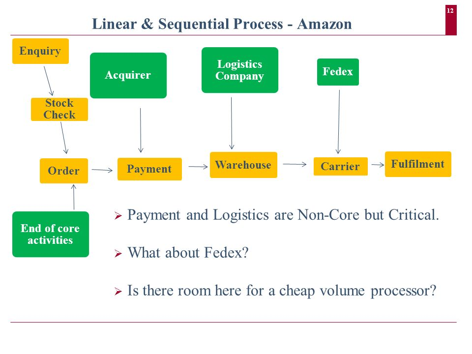 12 Linear & Sequential Process - Amazon Enquiry Stock Check Order Payment Warehouse Carrier Fulfilment Fedex Logistics Company Acquirer End of core activities Payment and Logistics are Non-Core but Critical.