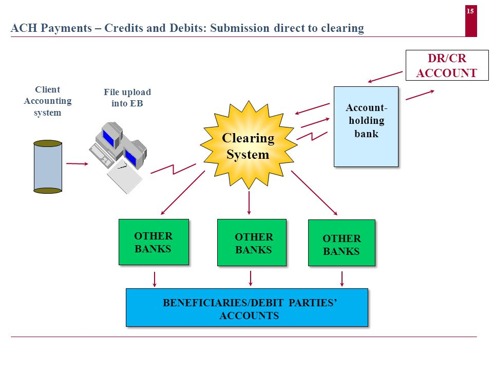 15 ACH Payments – Credits and Debits: Submission direct to clearing Account- holding bank Clearing System File upload into EB Client Accounting system DR/CR ACCOUNT BENEFICIARIES/DEBIT PARTIES ACCOUNTS OTHER BANKS