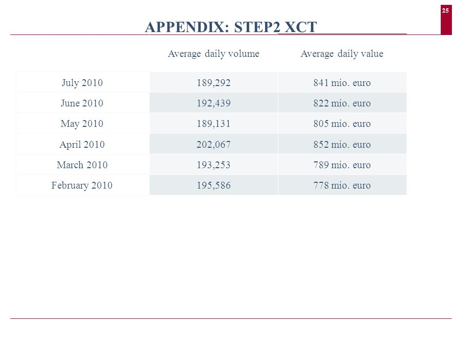 25 APPENDIX: STEP2 XCT Average daily volumeAverage daily value July 2010189,292841 mio.