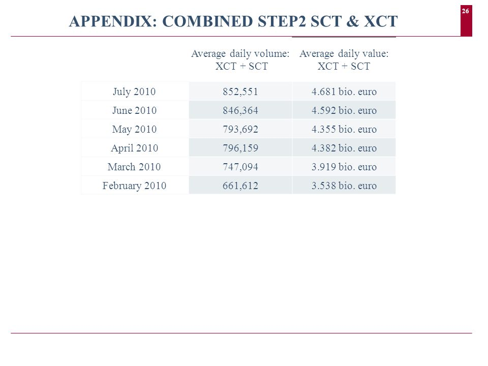 26 APPENDIX: COMBINED STEP2 SCT & XCT Average daily volume: XCT + SCT Average daily value: XCT + SCT July 2010852,5514.681 bio.
