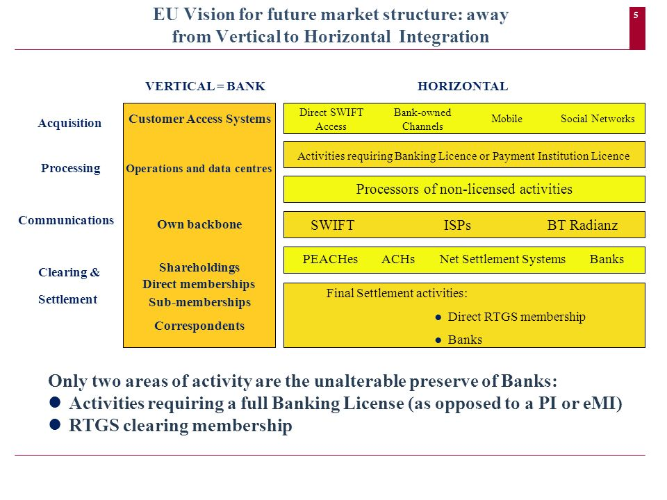 5 EU Vision for future market structure: away from Vertical to Horizontal Integration HORIZONTAL Direct SWIFT Access Bank-owned Channels MobileSocial Networks Activities requiring Banking Licence or Payment Institution Licence Processors of non-licensed activities VERTICAL = BANK Customer Access Systems Operations and data centres Own backbone Shareholdings Direct memberships Sub-memberships Correspondents SWIFT ISPs BT Radianz PEACHes ACHs Net Settlement Systems Banks Final Settlement activities: Direct RTGS membership Banks Acquisition Processing Communications Clearing & Settlement Only two areas of activity are the unalterable preserve of Banks: Activities requiring a full Banking License (as opposed to a PI or eMI) RTGS clearing membership