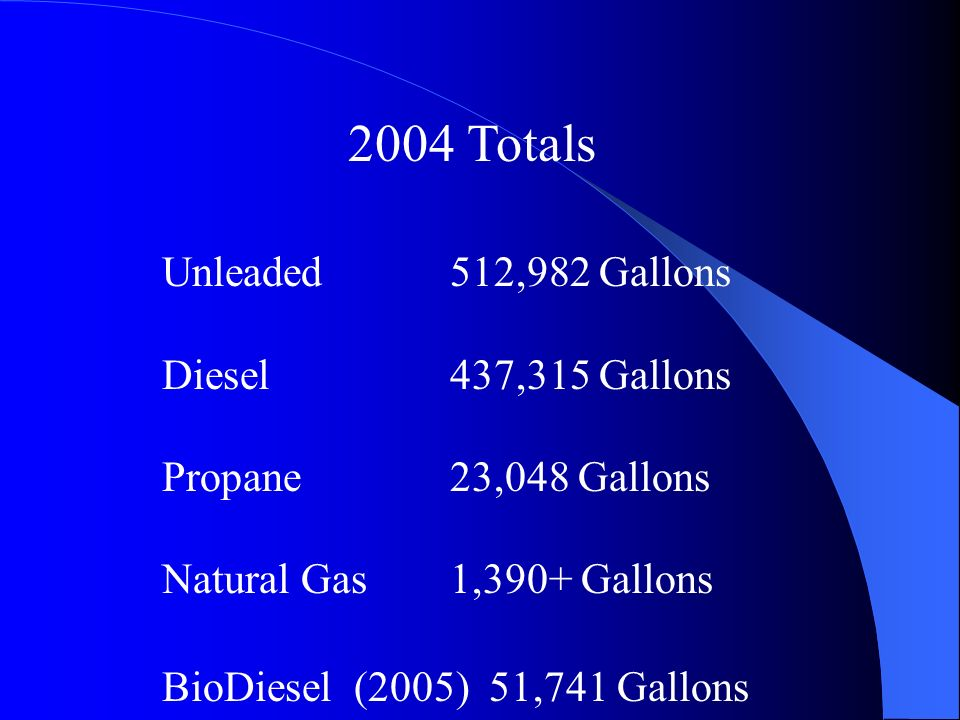 2004 Totals Unleaded512,982 Gallons Diesel437,315 Gallons Propane 23,048 Gallons Natural Gas 1,390+ Gallons BioDiesel(2005) 51,741 Gallons