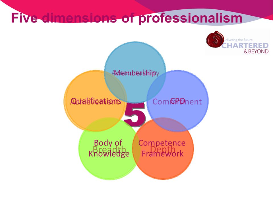 Depth Achievement Breadth Accountability Commitment Five dimensions of professionalism Body of Knowledge Competence Framework QualificationsCPD Membership