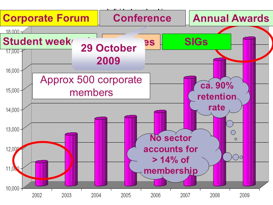 Approx 500 corporate members Corporate Forum Conference Branches Annual Awards SIGs Student weekend ca.