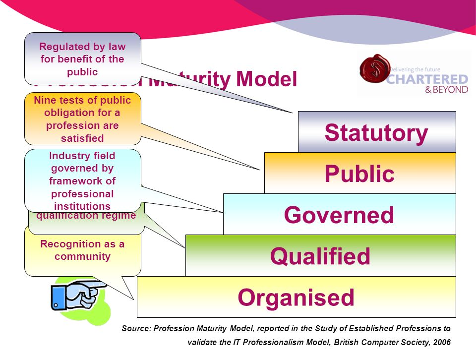 Profession Maturity Model Source: Profession Maturity Model, reported in the Study of Established Professions to validate the IT Professionalism Model, British Computer Society, 2006 Organised Qualified Public Statutory Governed Recognition as a community Defined qualification regime Regulated by law for benefit of the public Nine tests of public obligation for a profession are satisfied Industry field governed by framework of professional institutions