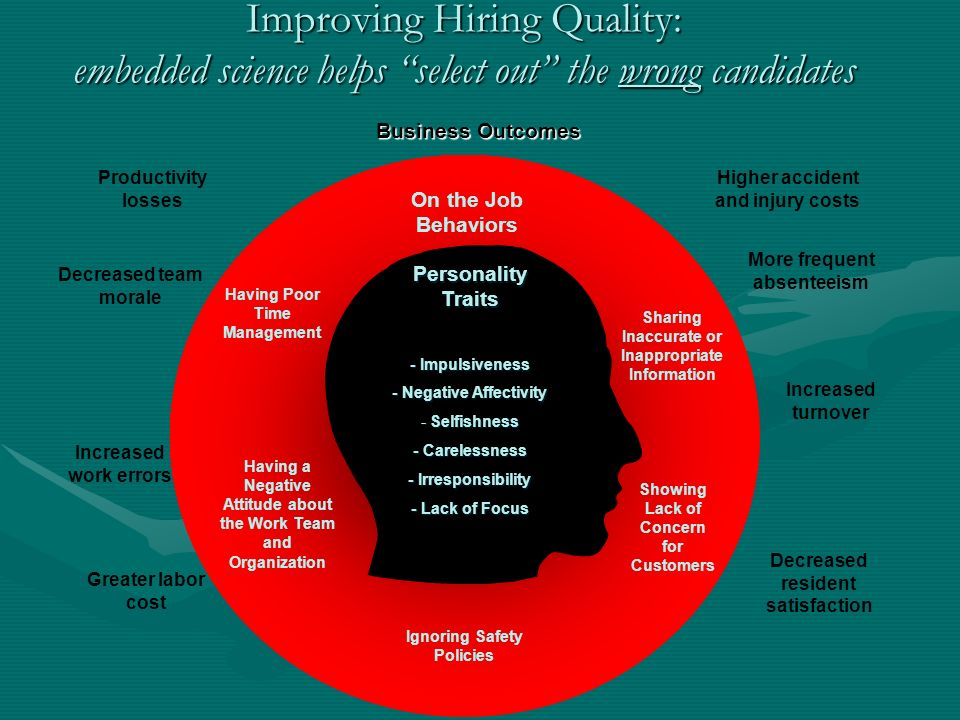 Sharing Inaccurate or Inappropriate Information Ignoring Safety Policies Having a Negative Attitude about the Work Team and Organization Having Poor Time Management Showing Lack of Concern for Customers On the Job Behaviors - Impulsiveness - Negative Affectivity - Selfishness - Carelessness - Irresponsibility - Lack of Focus - Impulsiveness - Negative Affectivity - Selfishness - Carelessness - Irresponsibility - Lack of Focus Personality Traits Greater labor cost More frequent absenteeism Increased turnover Increased work errors Higher accident and injury costs Decreased resident satisfaction Productivity losses Decreased team morale Business Outcomes Improving Hiring Quality: embedded science helps select out the wrong candidates