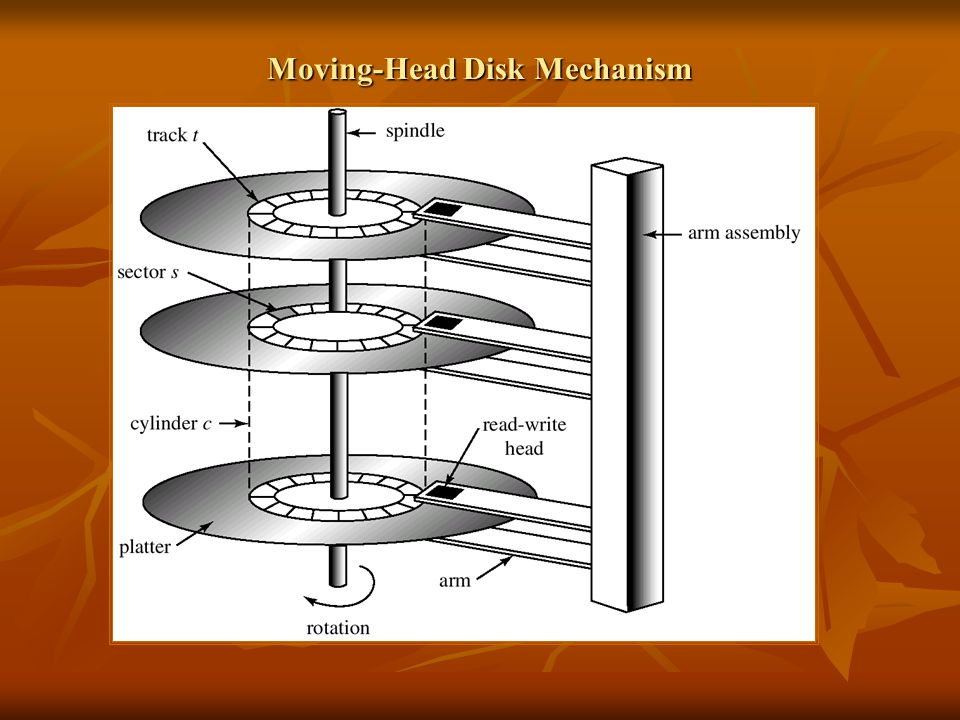Moving-Head Disk Mechanism