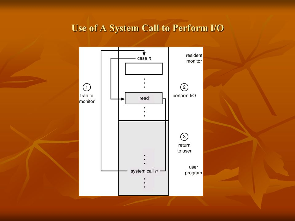 Use of A System Call to Perform I/O
