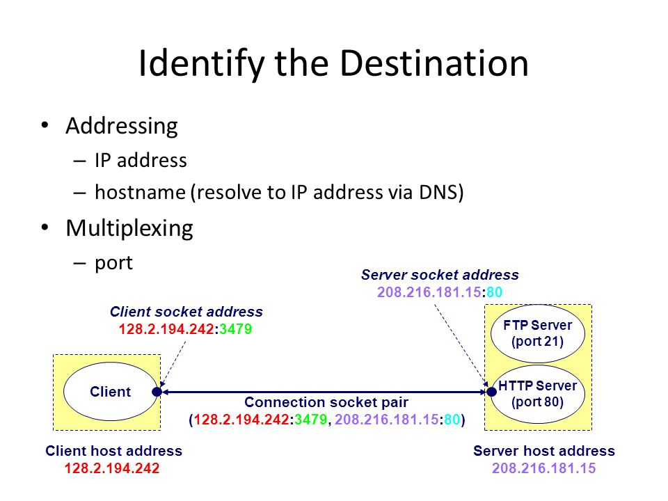 Identify the Destination Connection socket pair ( :3479, :80) HTTP Server (port 80) Client Client socket address :3479 Server socket address :80 Client host address Server host address FTP Server (port 21) Addressing – IP address – hostname (resolve to IP address via DNS) Multiplexing – port