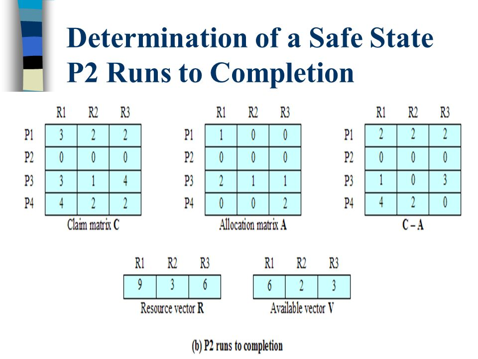22 Determination of a Safe State P2 Runs to Completion
