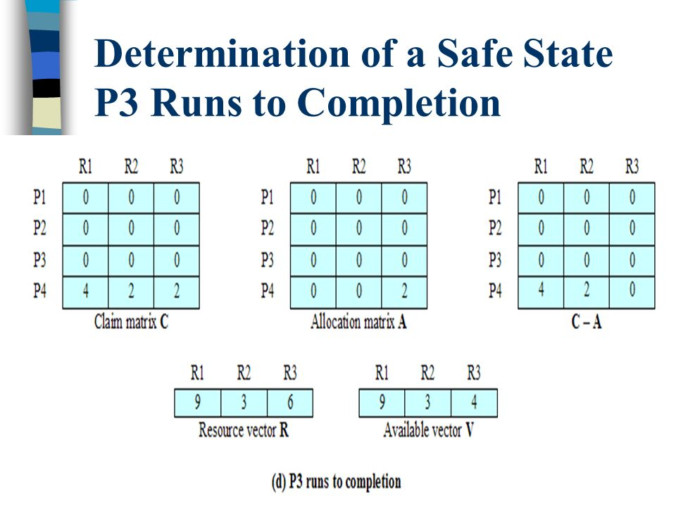 24 Determination of a Safe State P3 Runs to Completion