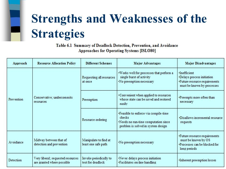 35 Strengths and Weaknesses of the Strategies
