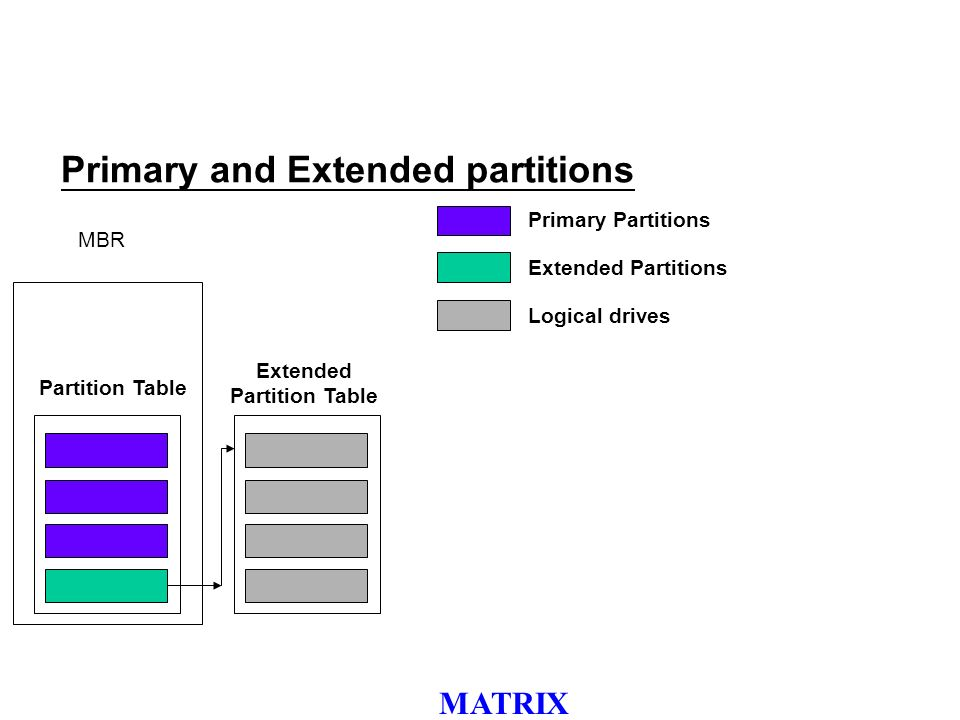 MATRIX Primary and Extended partitions MBR Partition Table Extended Partition Table Primary Partitions Extended Partitions Logical drives