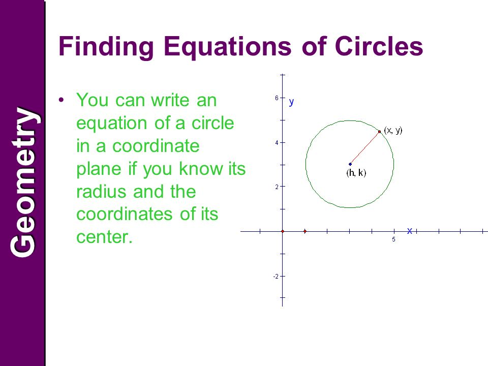 GeometryGeometry Finding Equations of Circles You can write an equation of a circle in a coordinate plane if you know its radius and the coordinates of its center.