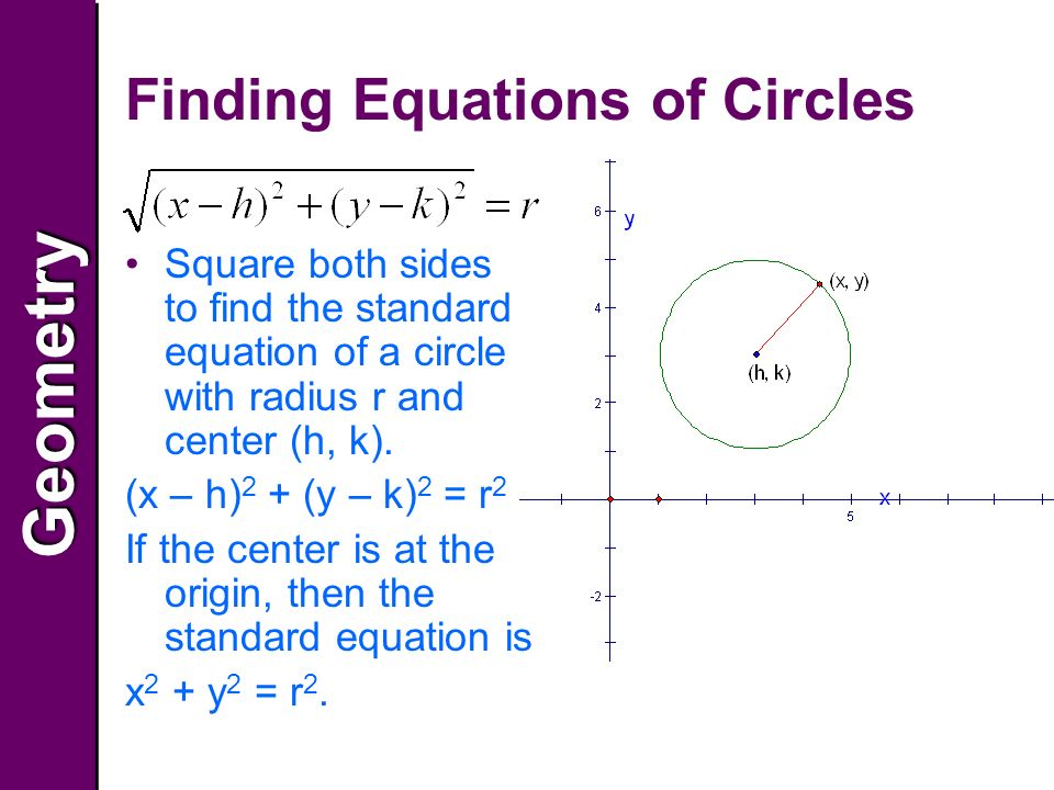 GeometryGeometry Finding Equations of Circles Square both sides to find the standard equation of a circle with radius r and center (h, k).