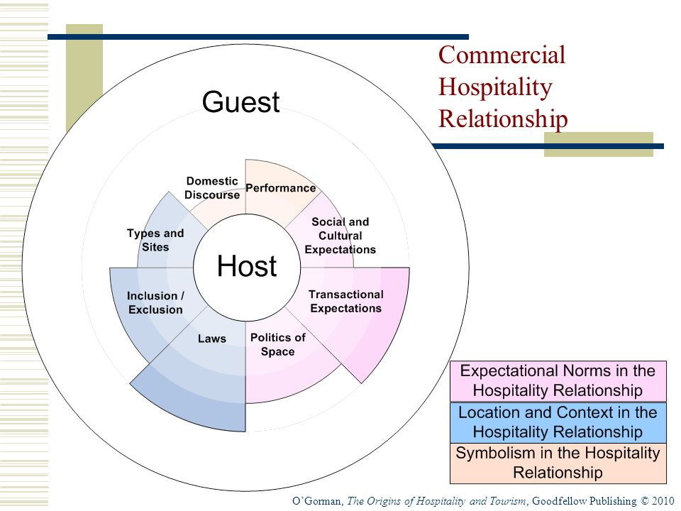 OGorman, The Origins of Hospitality and Tourism, Goodfellow Publishing © 2010 Commercial Hospitality Relationship