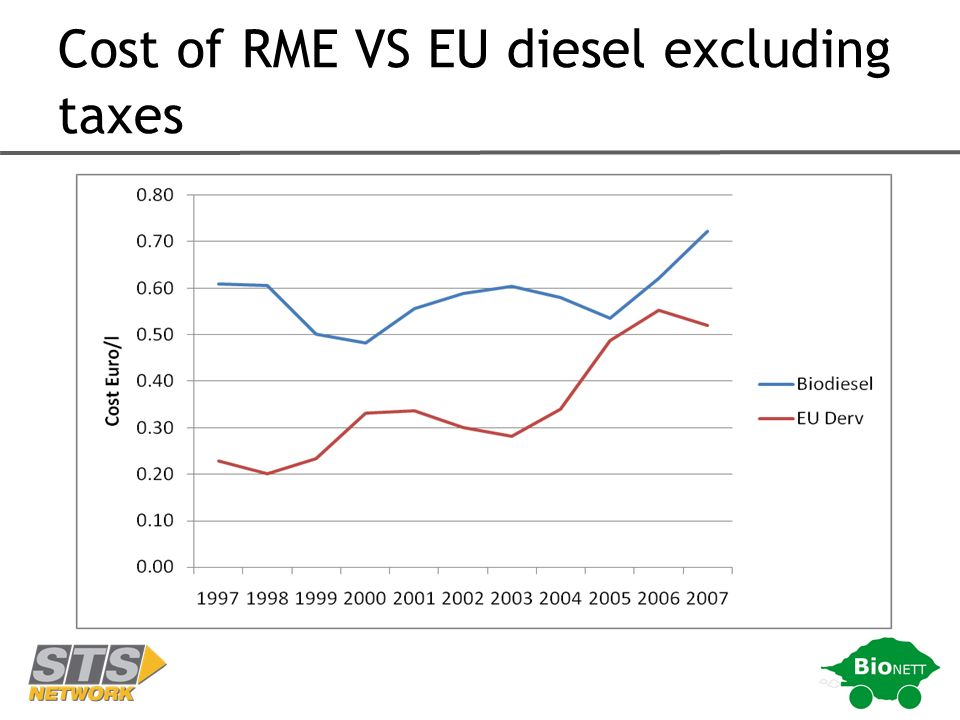Cost of RME VS EU diesel excluding taxes