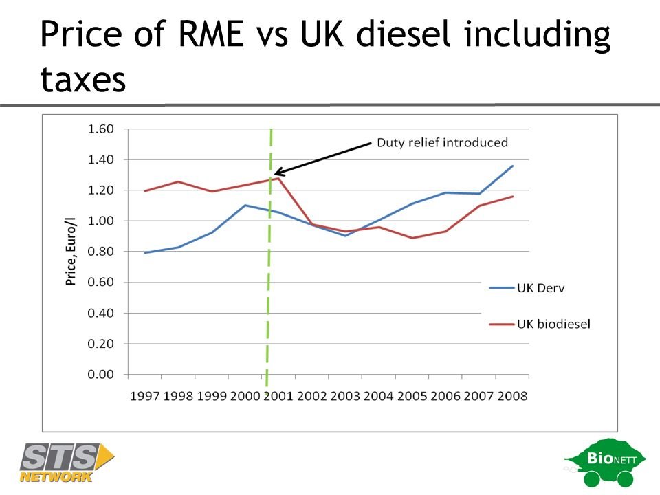 Price of RME vs UK diesel including taxes