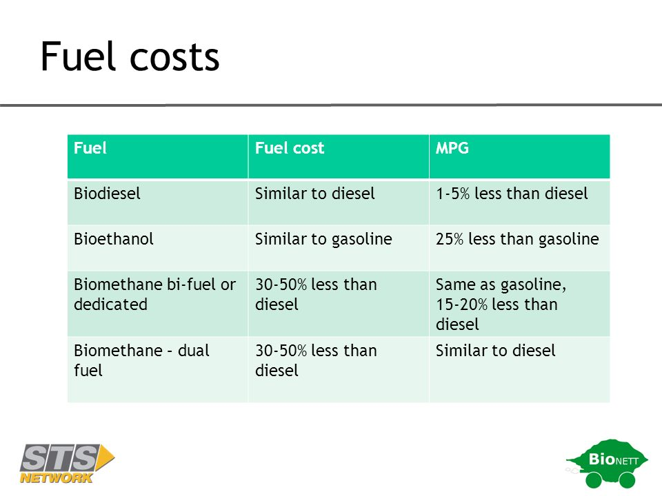 Fuel costs FuelFuel costMPG BiodieselSimilar to diesel1-5% less than diesel BioethanolSimilar to gasoline25% less than gasoline Biomethane bi-fuel or dedicated 30-50% less than diesel Same as gasoline, 15-20% less than diesel Biomethane – dual fuel 30-50% less than diesel Similar to diesel