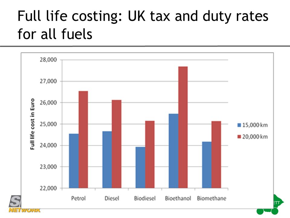 Full life costing: UK tax and duty rates for all fuels