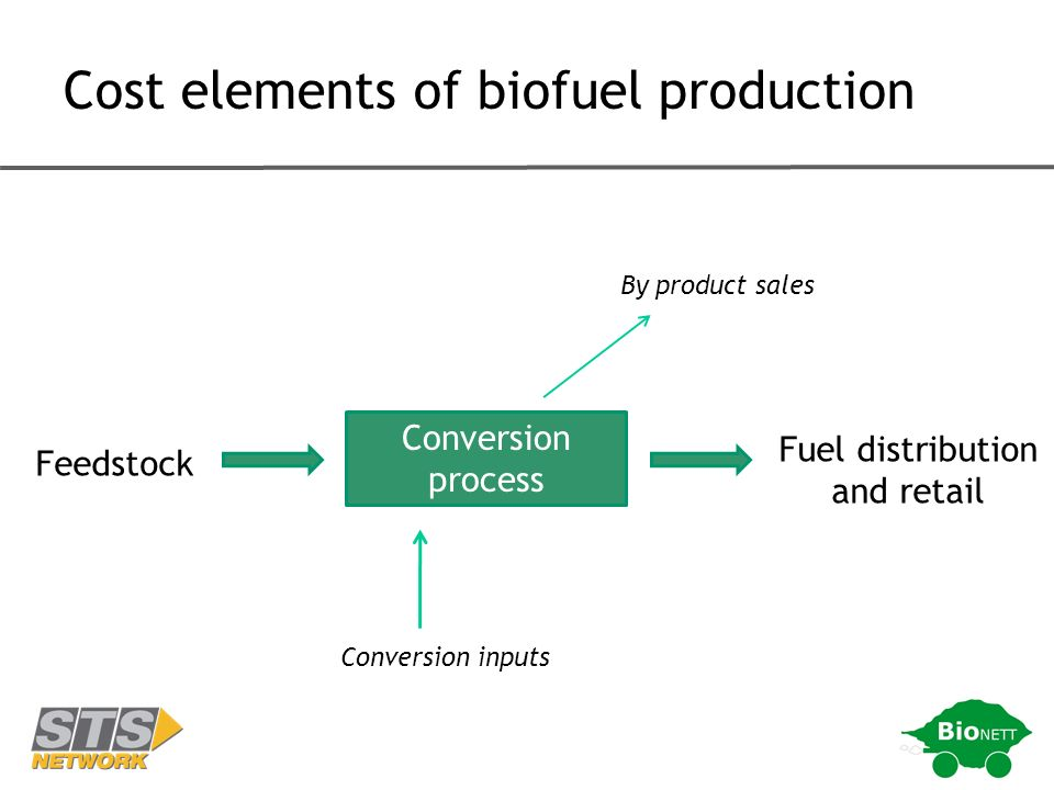 Conversion process Feedstock Fuel distribution and retail By product sales Conversion inputs Cost elements of biofuel production