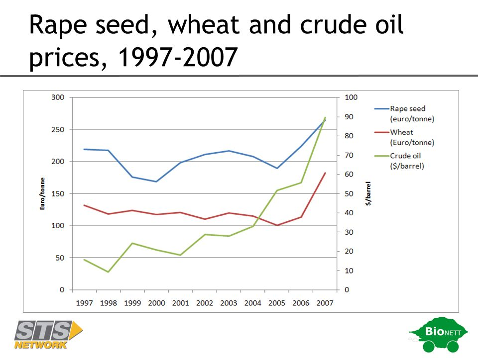 Rape seed, wheat and crude oil prices, 1997-2007