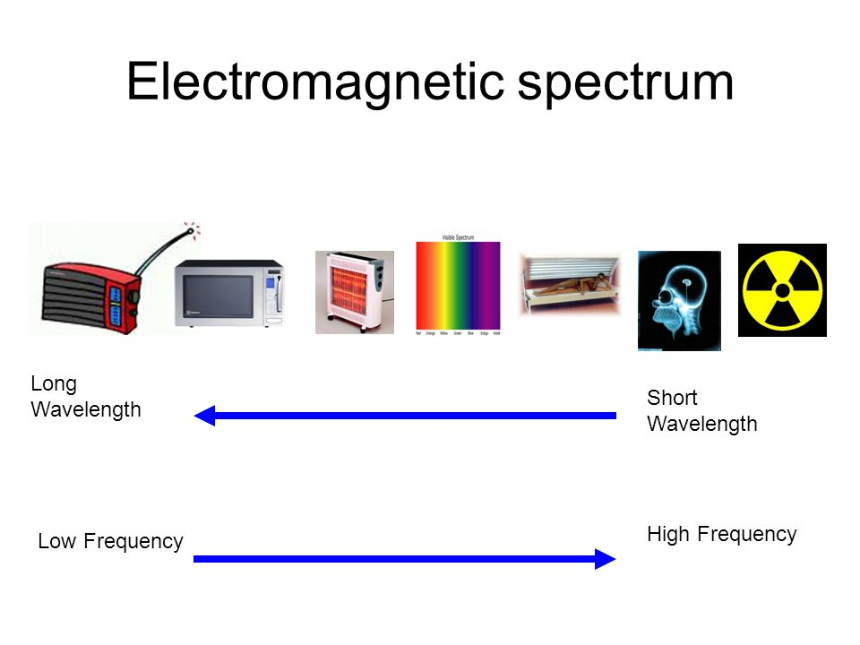 Electromagnetic spectrum Long Wavelength Short Wavelength Low Frequency High Frequency