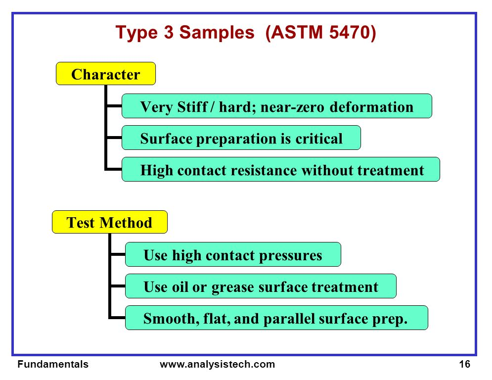 Fundamentals   Type 3 Samples (ASTM 5470) Character Very Stiff / hard; near-zero deformation Surface preparation is critical High contact resistance without treatment Test Method Use high contact pressures Use oil or grease surface treatment Smooth, flat, and parallel surface prep.