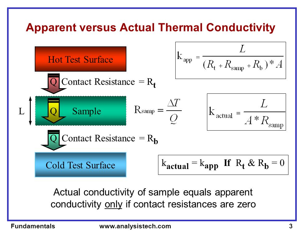 Fundamentals   Sample Apparent versus Actual Thermal Conductivity Actual conductivity of sample equals apparent conductivity only if contact resistances are zero Hot Test Surface Cold Test Surface Contact Resistance = R t Contact Resistance = R b L k actual = k app If R t & R b = 0 Q Q Q