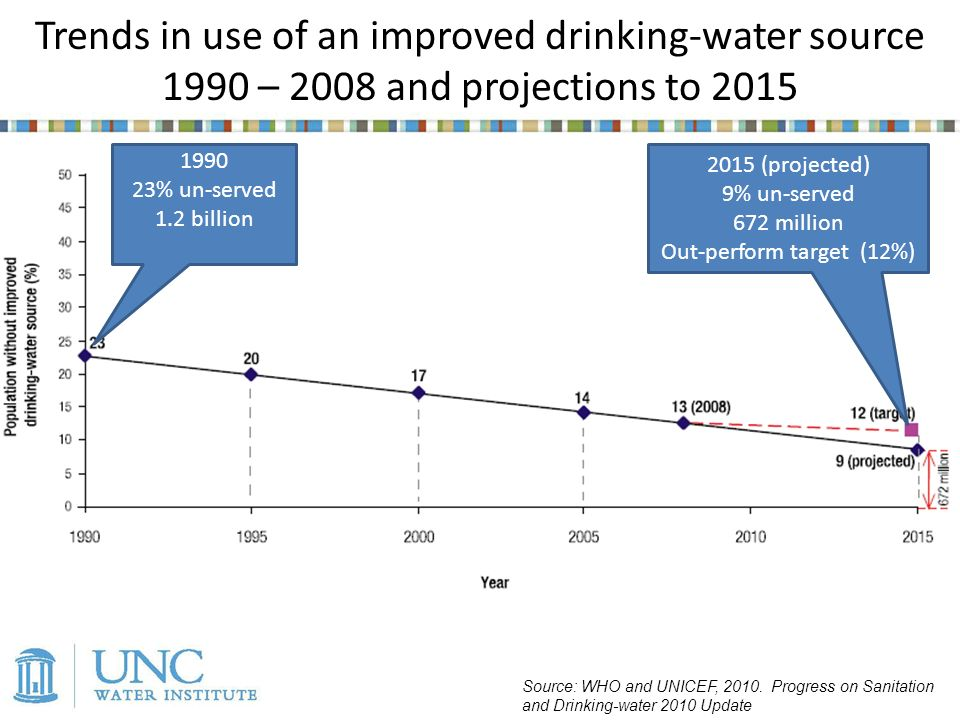 Trends in use of an improved drinking-water source 1990 – 2008 and projections to 2015 Source: WHO and UNICEF, 2010.