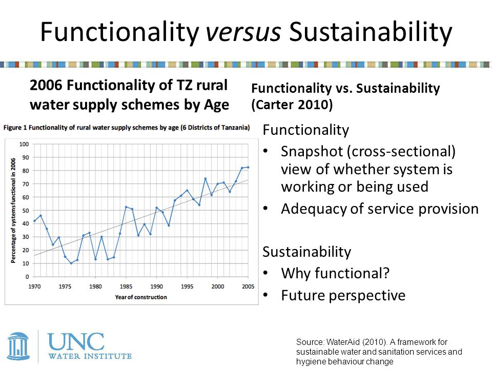 Functionality versus Sustainability Source: WaterAid (2010).