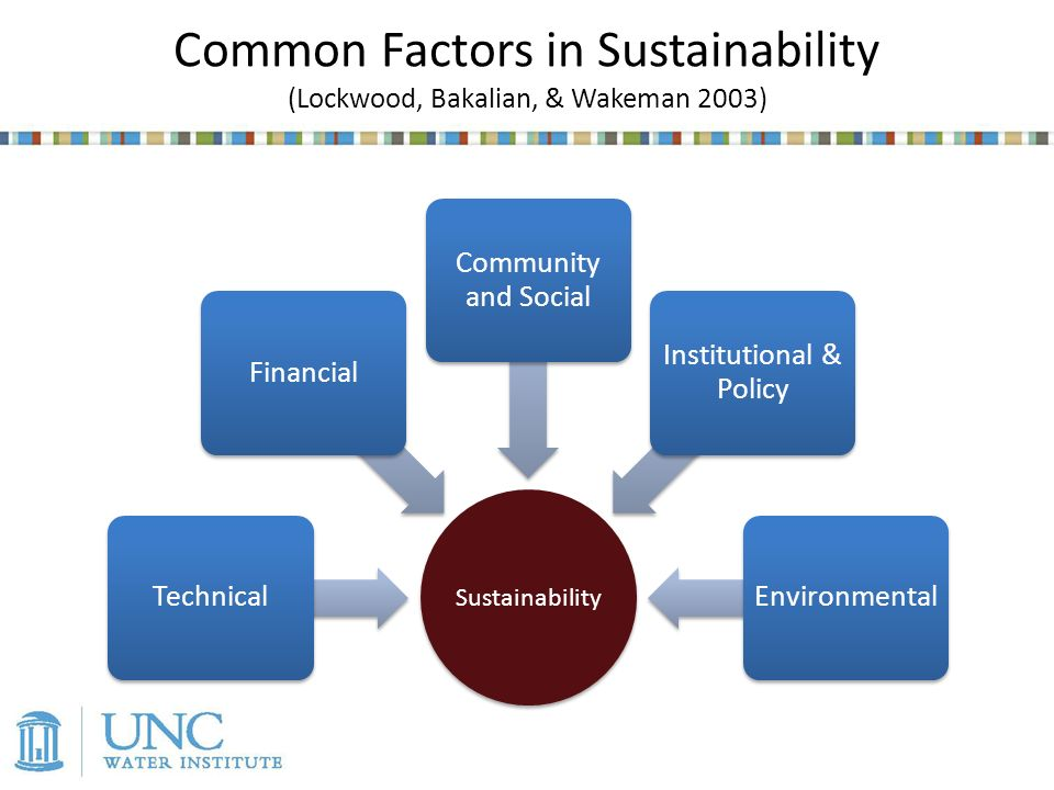 Sustainability TechnicalFinancial Community and Social Institutional & Policy Environmental Common Factors in Sustainability (Lockwood, Bakalian, & Wakeman 2003)