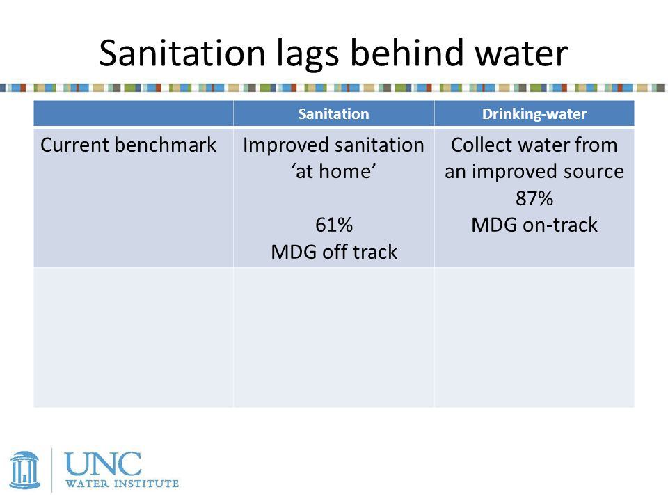 Sanitation lags behind water SanitationDrinking-water Current benchmarkImproved sanitation at home 61% MDG off track Collect water from an improved source 87% MDG on-track