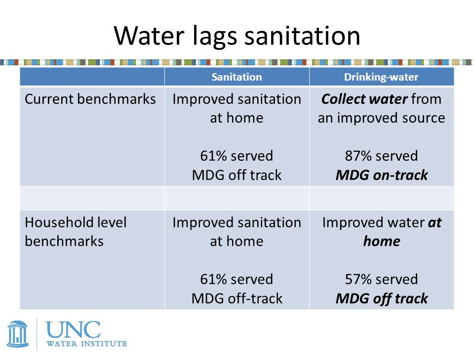 Water lags sanitation SanitationDrinking-water Current benchmarksImproved sanitation at home 61% served MDG off track Collect water from an improved source 87% served MDG on-track Household level benchmarks Improved sanitation at home 61% served MDG off-track Improved water at home 57% served MDG off track