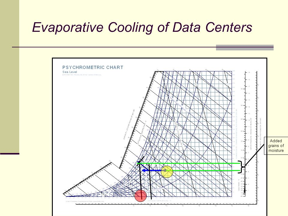 Evaporative Cooling of Data Centers Added grains of moisture